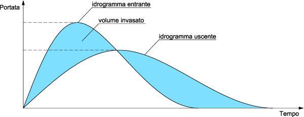 CompatibilitàIdraulica-Laminazione