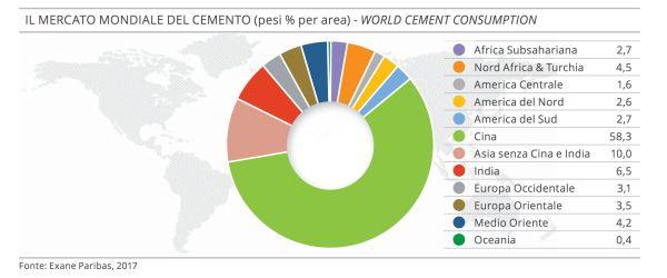 Consumi mondiali di cemento nel 2016