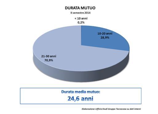 Durata_media