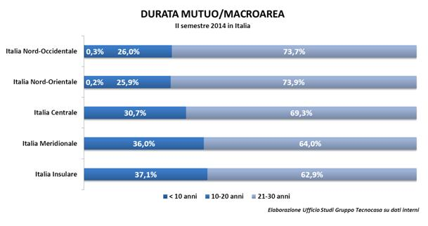 Durata_mutuo