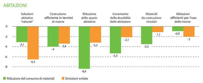 economia circolare e riduzione delle emissioni