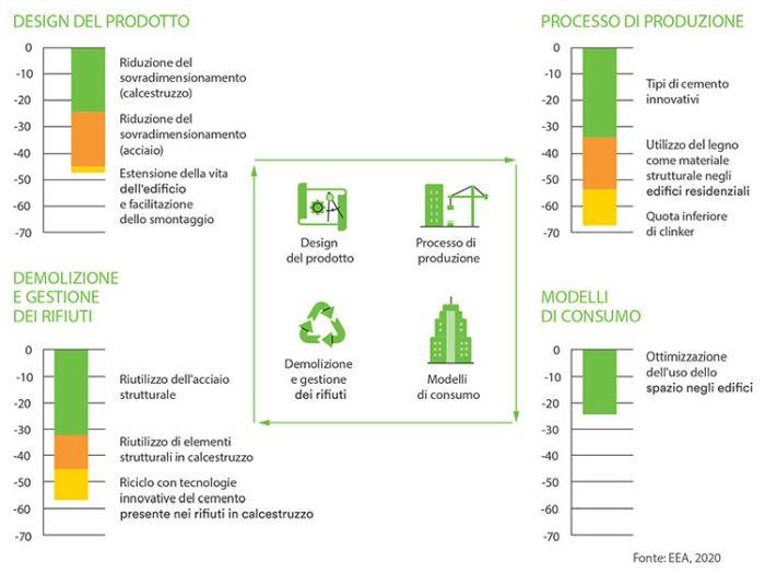 Potenziale di riduzione di emissioni di gas serra lungo le fasi del ciclo di vita nel settore delle costruzioni (MtCO2eq)