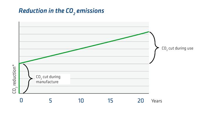 Risparmio di CO2 di una finestra con insulbar RE-Li