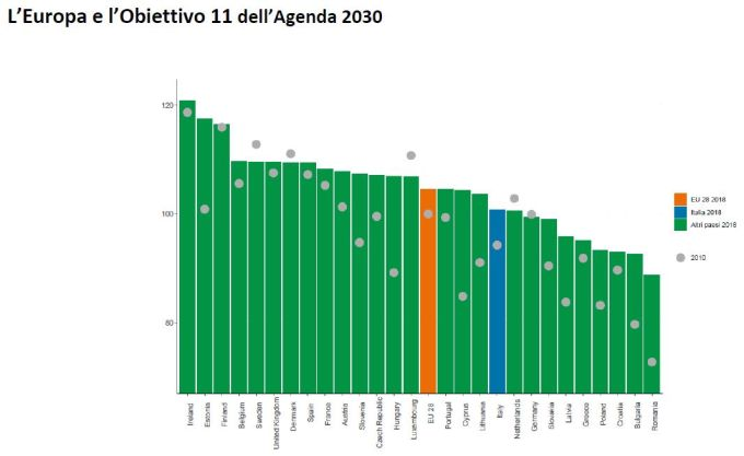 Obiettivo 11 dell'agenda europea 2030 in Europa