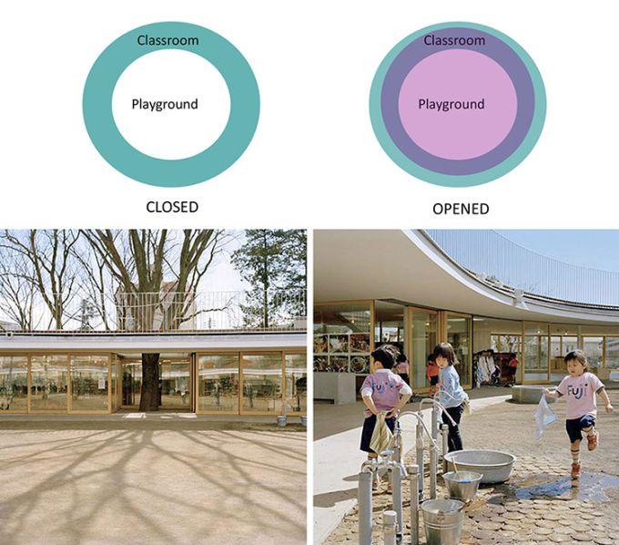 La scuola Fuji Kindergarten, spazio aperto e libertà emotiva