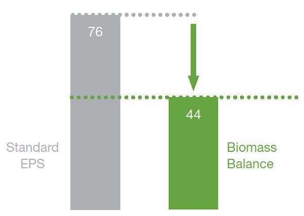 Grafico Risparmio di CO2 con Neopor biomass balance