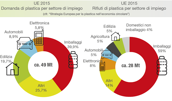 Domanda della plastica e rifiuti prodotti