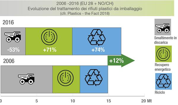 Trattamento rifiuti plastici nel tempo