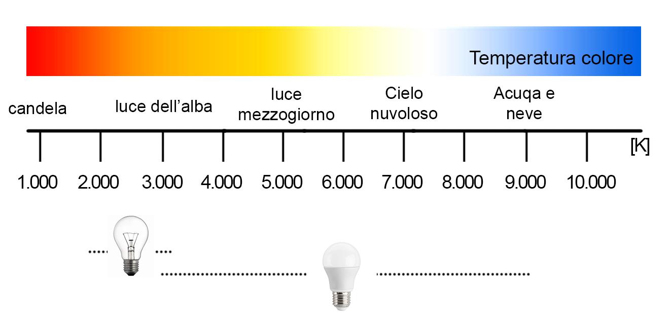 IMMAGINE 5 _ Colore luce