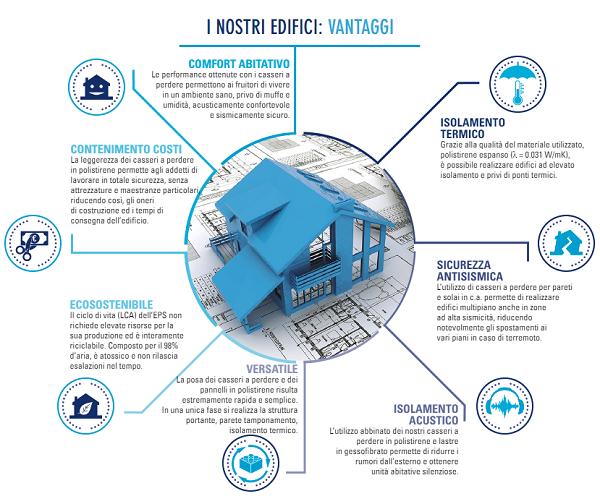 Bioisotherm per l'edilizia