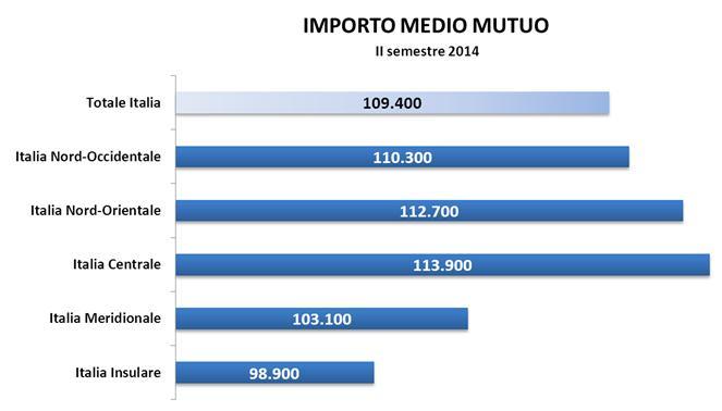 Importo_medio