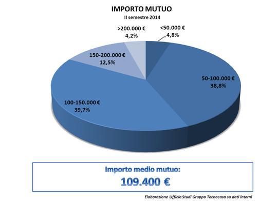 Importo_mutuo