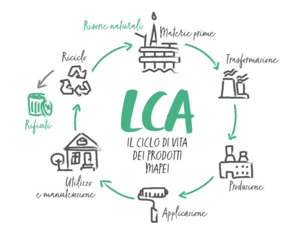 progettazione efficiente, considerare l'intero ciclo di vita di un edificio (LCA)