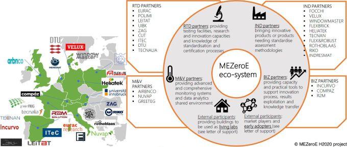 Innovazione nelle costruzioni, progetto europeo H2020 MEZeroE, i parner coinvolti