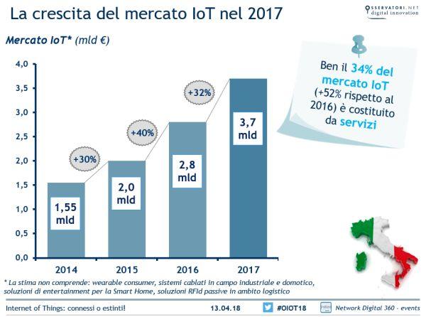 Mercato IoT, la crescita nel 2017 in Italia