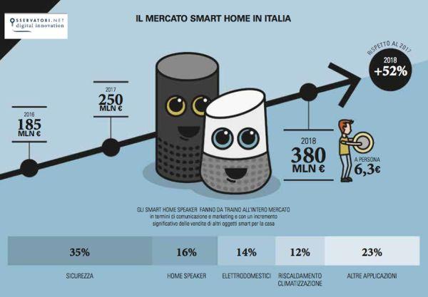 Mercato smart smart home Italia nel 2018