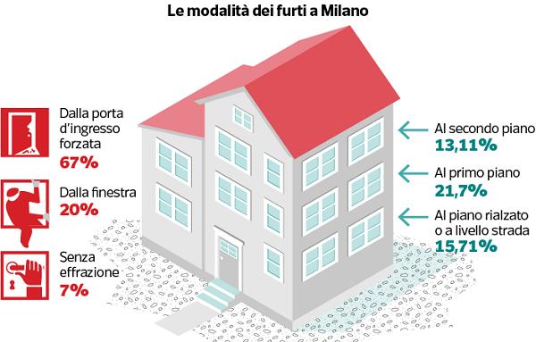 Modalità furti Milano