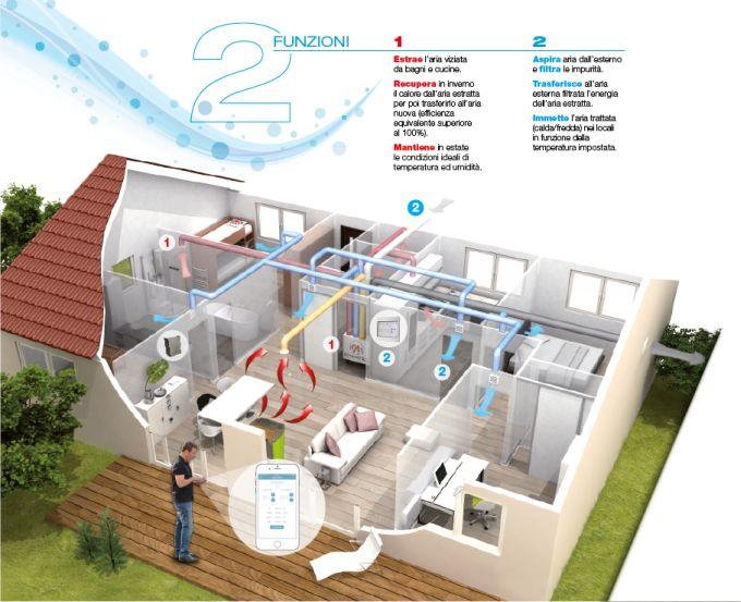Sistema di Ventilazione meccanica controllata: serie SMART di MyDATEC