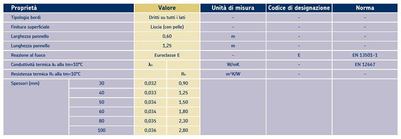 Tabella delle caratteristiche tecniche di Ursa XPS - NIII-I