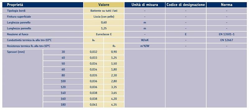 Tabella delle caratteristiche tecniche di Ursa XPS - NIII-L