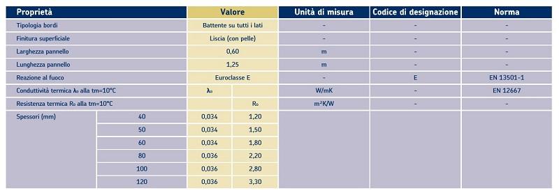 Tabella delle caratteristiche tecniche di Ursa XPS - NV L