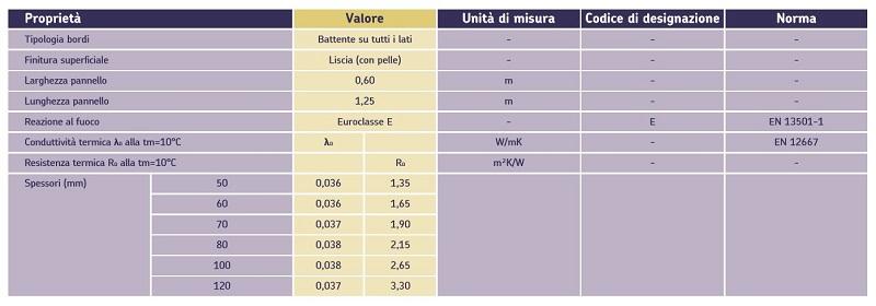 Tabella delle caratteristiche tecniche di Ursa XPS - NVII L