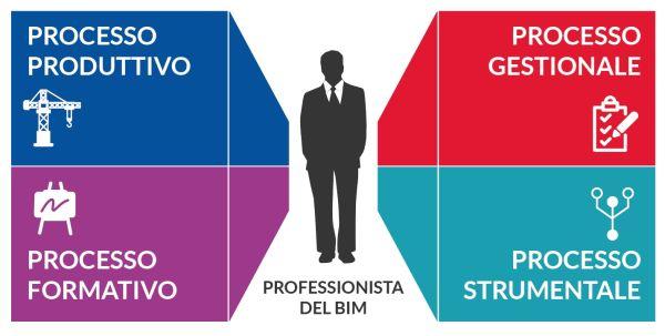 le competenze necessarie per il professionista BIM