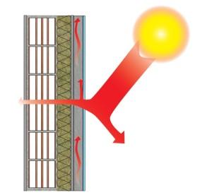 Schematizzazione dell'attivazione della ventilazione (fonte Rockwool)