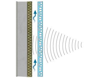 Schematizzazione del funzionamento acustico di una parete ventilata (fonte Rockwool)