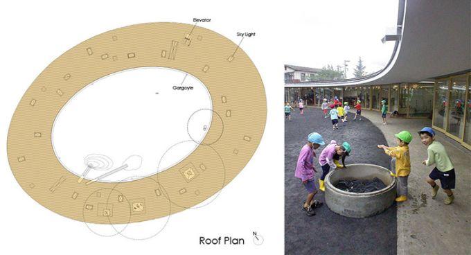 La scuola Fuji Kindergarten dalla forma ellittica