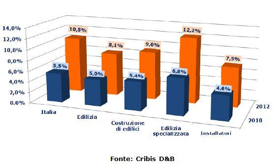 RITARDI OLTRE I 30 GIORNI, CONFRONTO 2010 - 2012