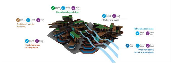 Schema di funzionamento ambientale passivo e attivo del complesso residenziale Roatán Próspera