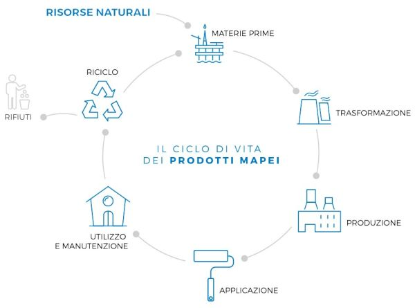 Ciclo di vita dei prodotti Mapei