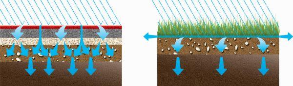 Schema Drenaggio acque piovane nel terreno