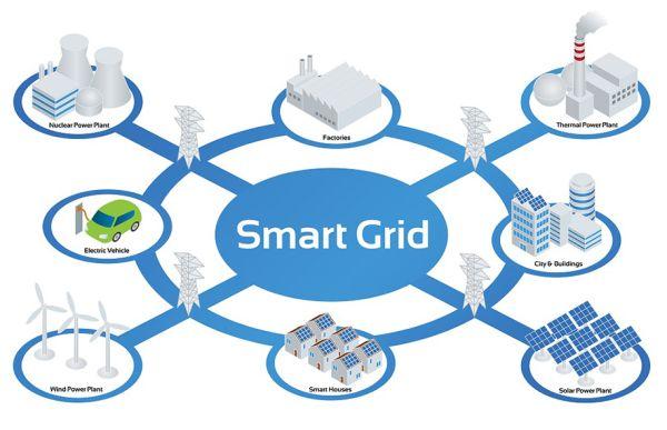 Smart Grid sono reti di distribuzione elettrica intelligenti