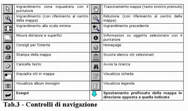 Tabella 3. Controlli di navigazione
