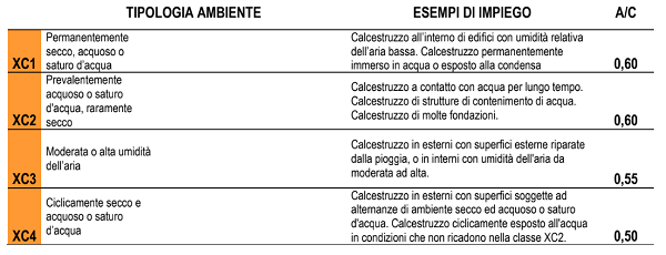 Tabella tipologie calcestruzzo Multibeton