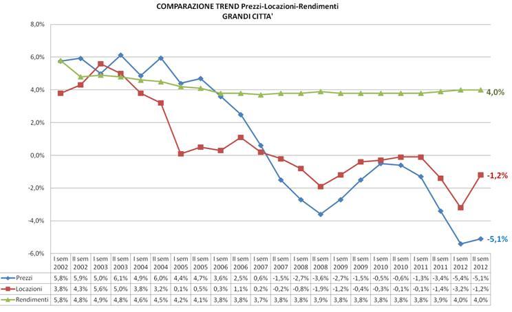 Trend prezzi-rendimenti