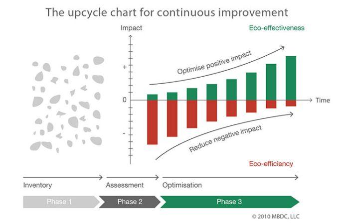 Upcycle Chart: l'impatto positivo del Cradle to Cradle applicato all'economia circolare