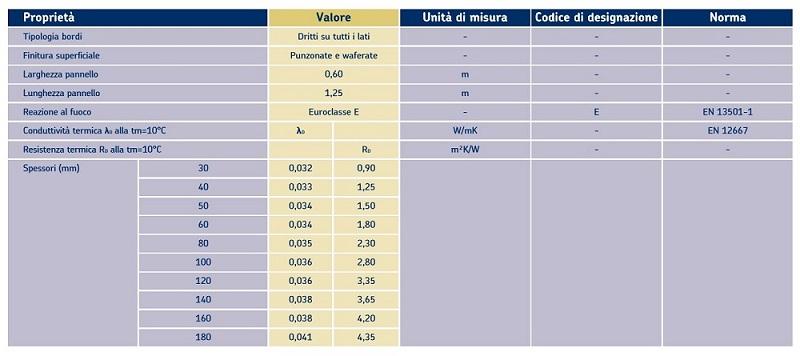 Tabella delle caratteristiche tecniche di Ursa XPS - WALL C PLUS