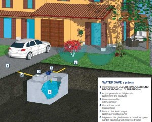WATERSAVE SYSTEM – RECUPERO ACQUE PIOVANE