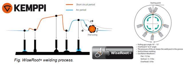 Come funziona il sistema WiseRoot+ di Link Industries