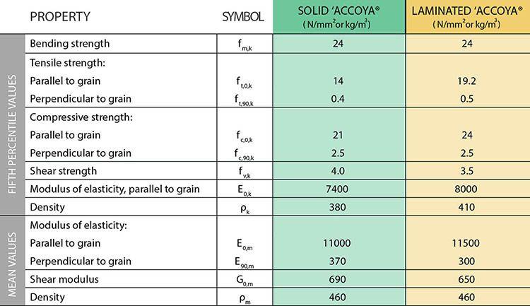 Il potenziale strutturale di Accoya
