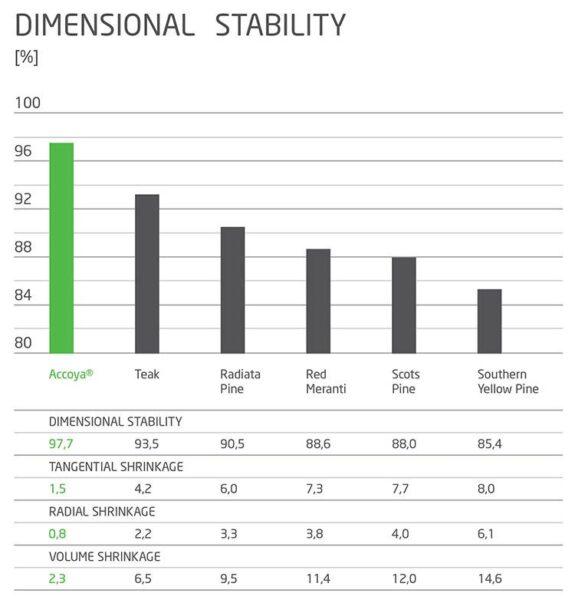 Accoya, stabilità dimensionale rispetto ad altri legni