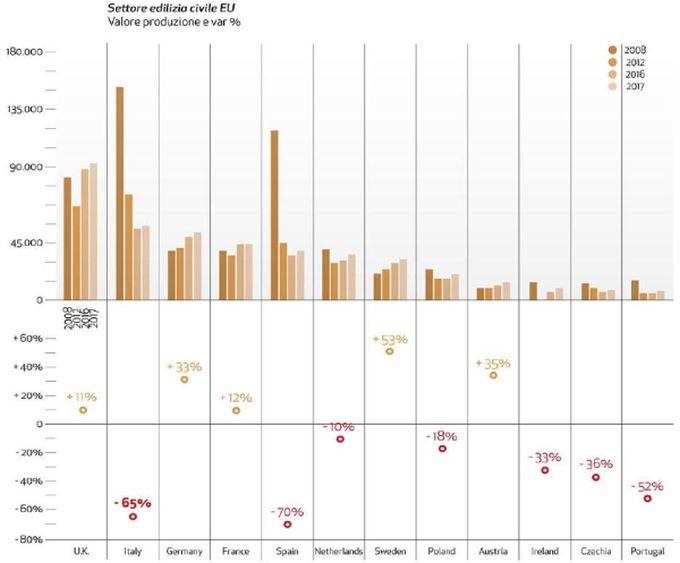 Andamento settore costruzioni in Europa dal 2008 al 2018