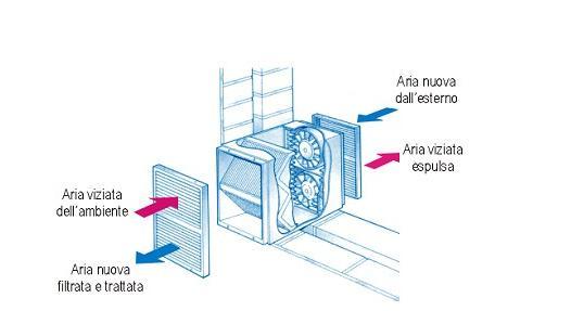 Aerazione bagno cieco le soluzioni e i consigli per la - Impianto di ventilazione forzata bagno cieco ...