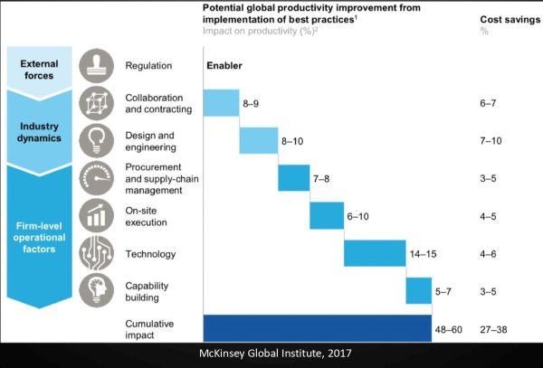 L'aumento delle produttività nelle costruzioni