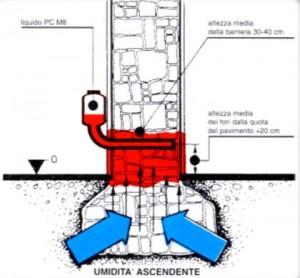 Risanare le murature con la barriera chimica