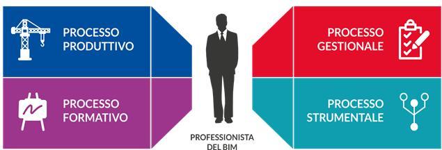 I differenti processi che rappresentano gli ambiti di governo dei progetti BIM