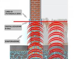 Umidità di risalita: diversi sistemi, molte le differenze